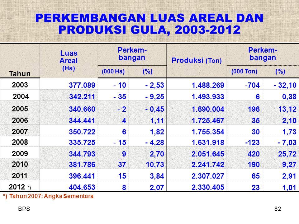 BPS82 PERKEMBANGAN LUAS AREAL DAN PRODUKSI GULA, 2003-2012 Tahun Luas Areal (Ha) Perkem- bangan Produksi (Ton) Perkem- bangan (000 Ha) (%) (000 Ton) (%) 2003377.089 - 10- 2,53 1.488.269 -704- 32,10 2004342.211 - 35- 9,25 1.493.933 60,38 2005340.660 - 2- 0,45 1.690.004 19613,12 2006344.441 41,11 1.725.467 352,10 2007350.722 61,82 1.755.354 301,73 2008335.725 - 15- 4,28 1.631.918 -123- 7,03 2009344.793 92,70 2.051.645 42025,72 2010381.786 3710,73 2.241.742 1909,27 2011396.441 153,84 2.307.027 652,91 2012 *) 404.653 82,07 2.330.405 231,01 *) Tahun 2007: Angka Sementara