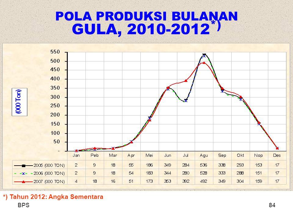 BPS84 POLA PRODUKSI BULANAN GULA, 2010-2012 *) *) Tahun 2012: Angka Sementara