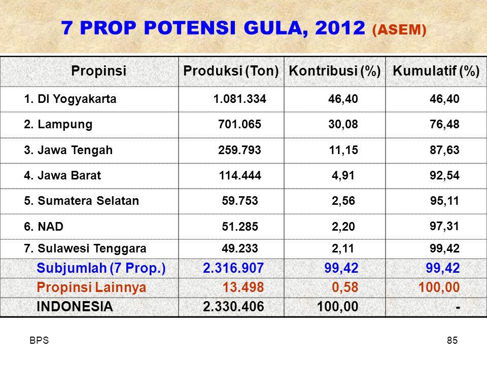 BPS85 PropinsiProduksi (Ton)Kontribusi (%)Kumulatif (%) 1. DI Yogyakarta1.081.33446,40 2. Lampung701.06530,0876,48 3. Jawa Tengah259.79311,1587,63 4.