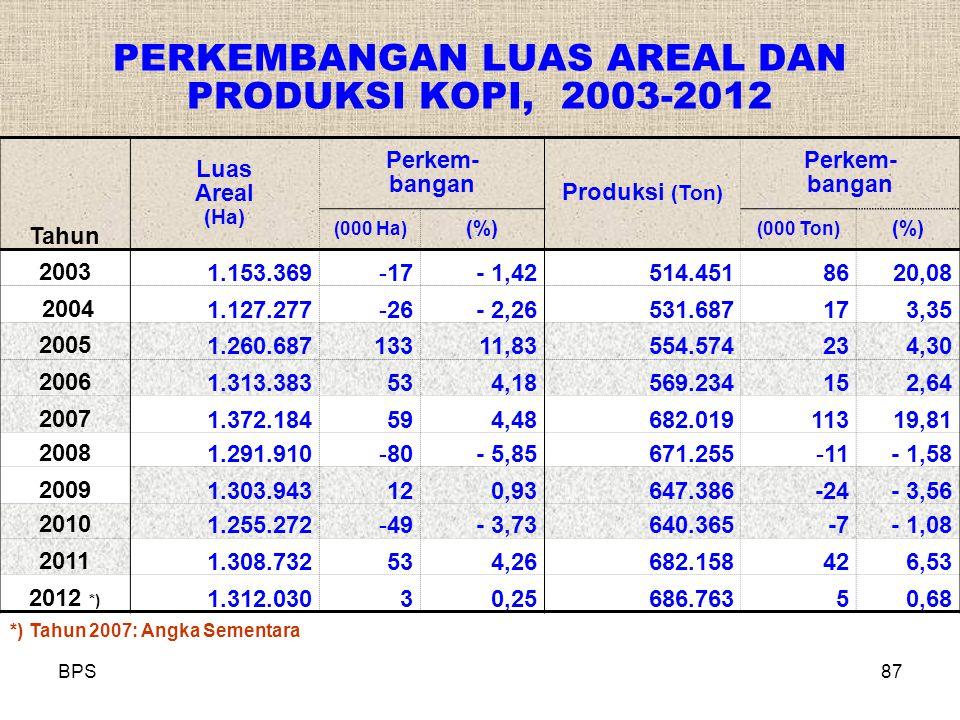 BPS87 PERKEMBANGAN LUAS AREAL DAN PRODUKSI KOPI, 2003-2012 Tahun Luas Areal (Ha) Perkem- bangan Produksi (Ton) Perkem- bangan (000 Ha) (%) (000 Ton) (