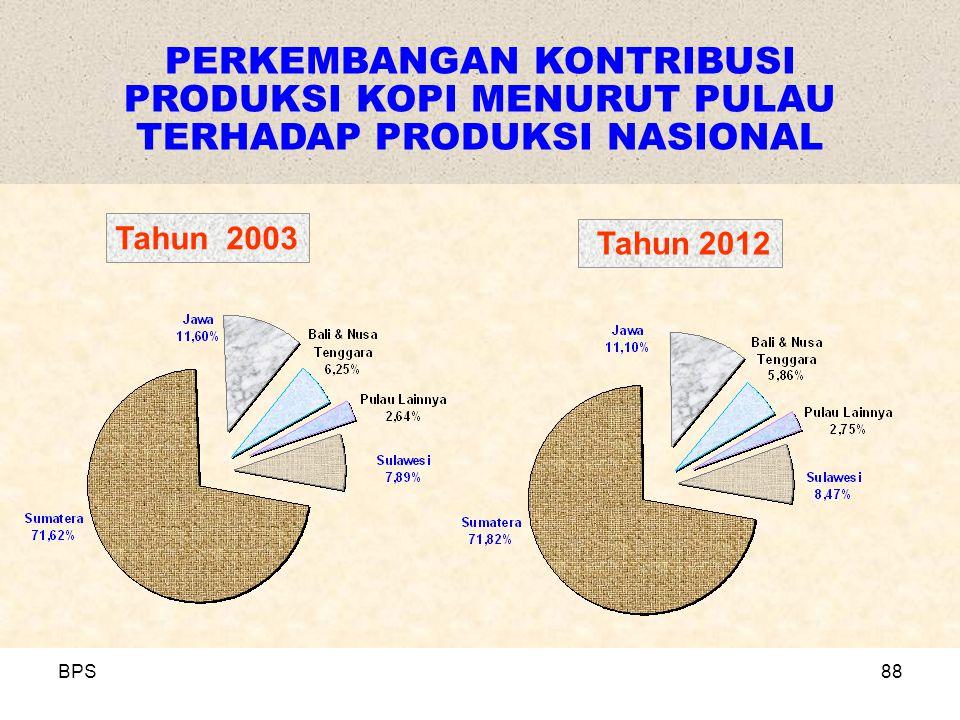 BPS88 PERKEMBANGAN KONTRIBUSI PRODUKSI KOPI MENURUT PULAU TERHADAP PRODUKSI NASIONAL Tahun 2003 Tahun 2012