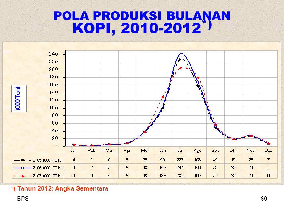 BPS89 POLA PRODUKSI BULANAN KOPI, 2010-2012 *) *) Tahun 2012: Angka Sementara