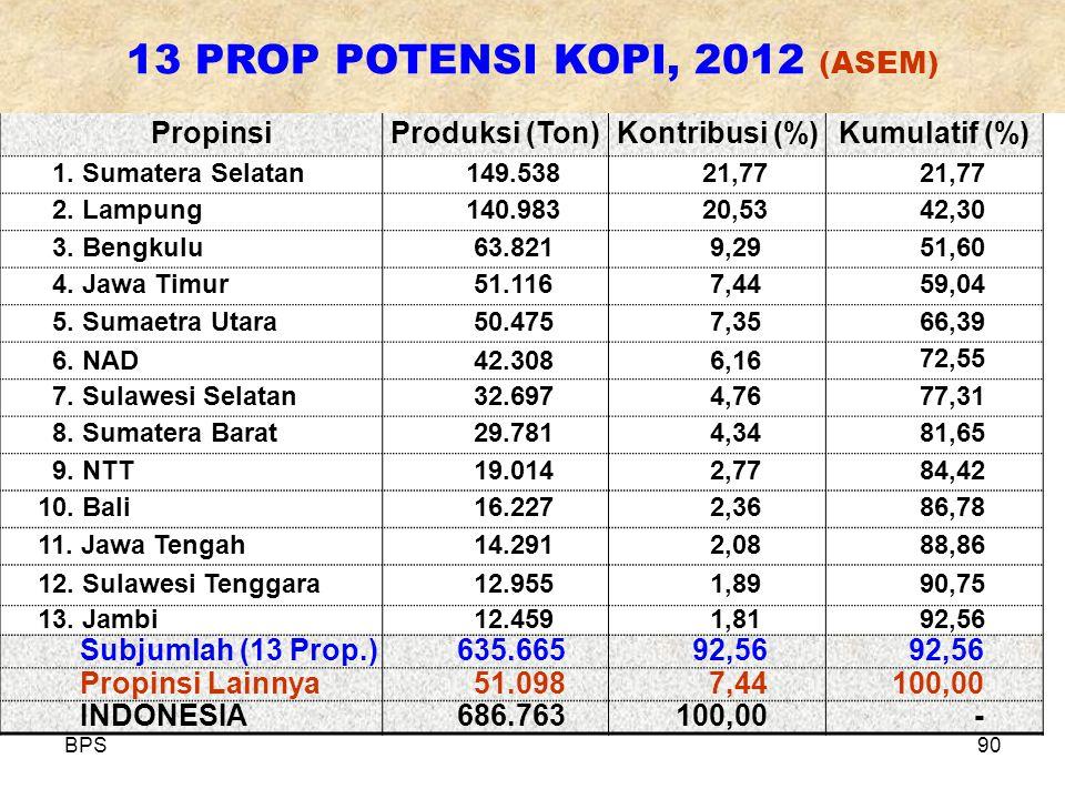 BPS90 PropinsiProduksi (Ton)Kontribusi (%)Kumulatif (%) 1.