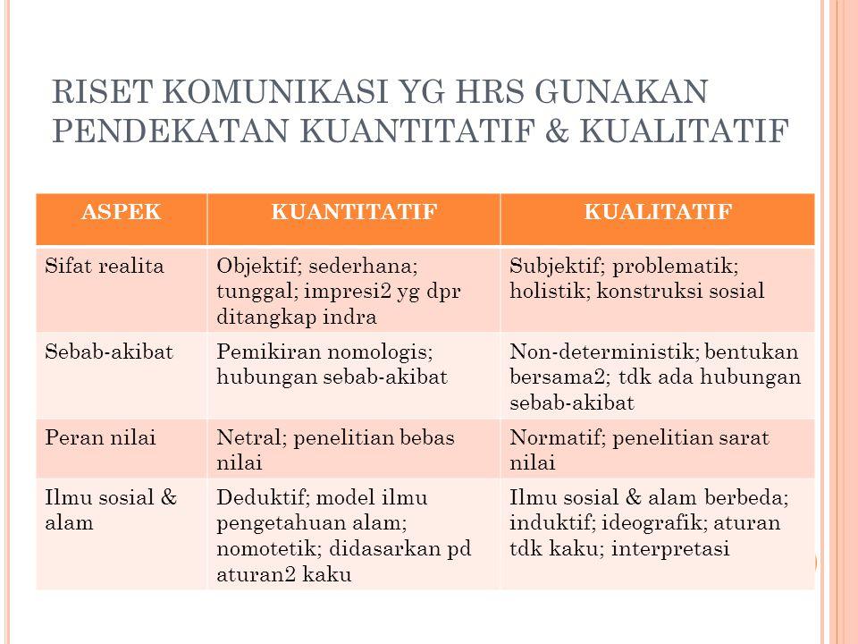 ASPEKKUANTITATIFKUALITATIF Sifat realitaObjektif; sederhana; tunggal; impresi2 yg dpr ditangkap indra Subjektif; problematik; holistik; konstruksi sos