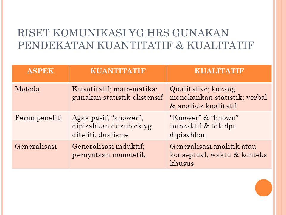 ASPEKKUANTITATIFKUALITATIF MetodaKuantitatif; mate-matika; gunakan statistik ekstensif Qualitative; kurang menekankan statistik; verbal & analisis kua