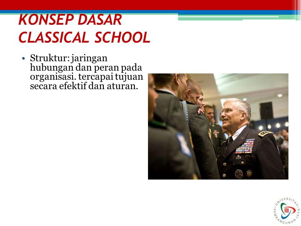 KONSEP DASAR CLASSICAL SCHOOL Struktur: jaringan hubungan dan peran pada organisasi. tercapai tujuan secara efektif dan aturan. 22