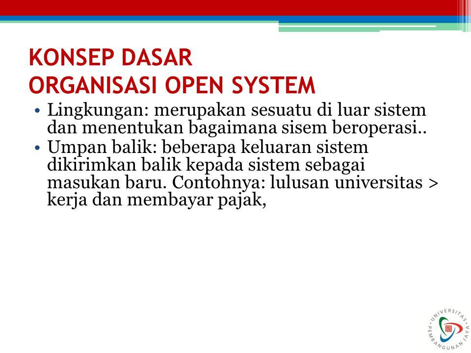 KONSEP DASAR ORGANISASI OPEN SYSTEM Lingkungan: merupakan sesuatu di luar sistem dan menentukan bagaimana sisem beroperasi.. Umpan balik: beberapa kel