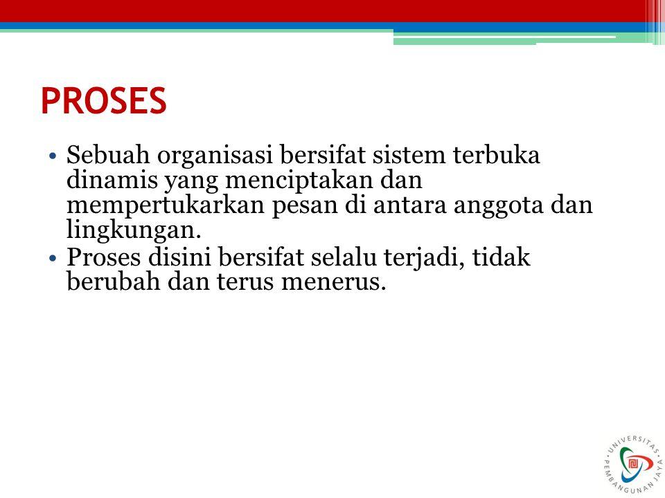 PROSES Sebuah organisasi bersifat sistem terbuka dinamis yang menciptakan dan mempertukarkan pesan di antara anggota dan lingkungan. Proses disini ber