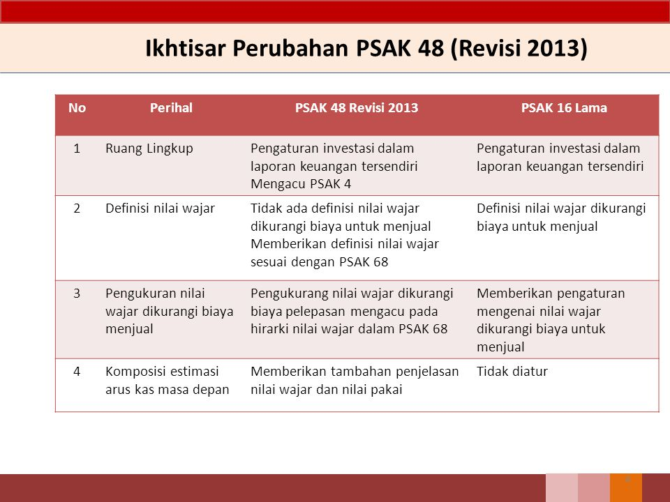 Ikhtisar Perubahan PSAK 48 (Revisi 2013) NoPerihalPSAK 48 Revisi 2013PSAK 16 Lama 1Ruang LingkupPengaturan investasi dalam laporan keuangan tersendiri