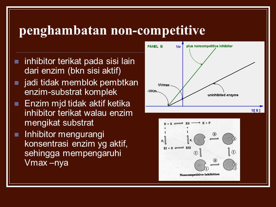 penghambatan non-competitive inhibitor terikat pada sisi lain dari enzim (bkn sisi aktif) jadi tidak memblok pembtkan enzim-substrat komplek Enzim mjd