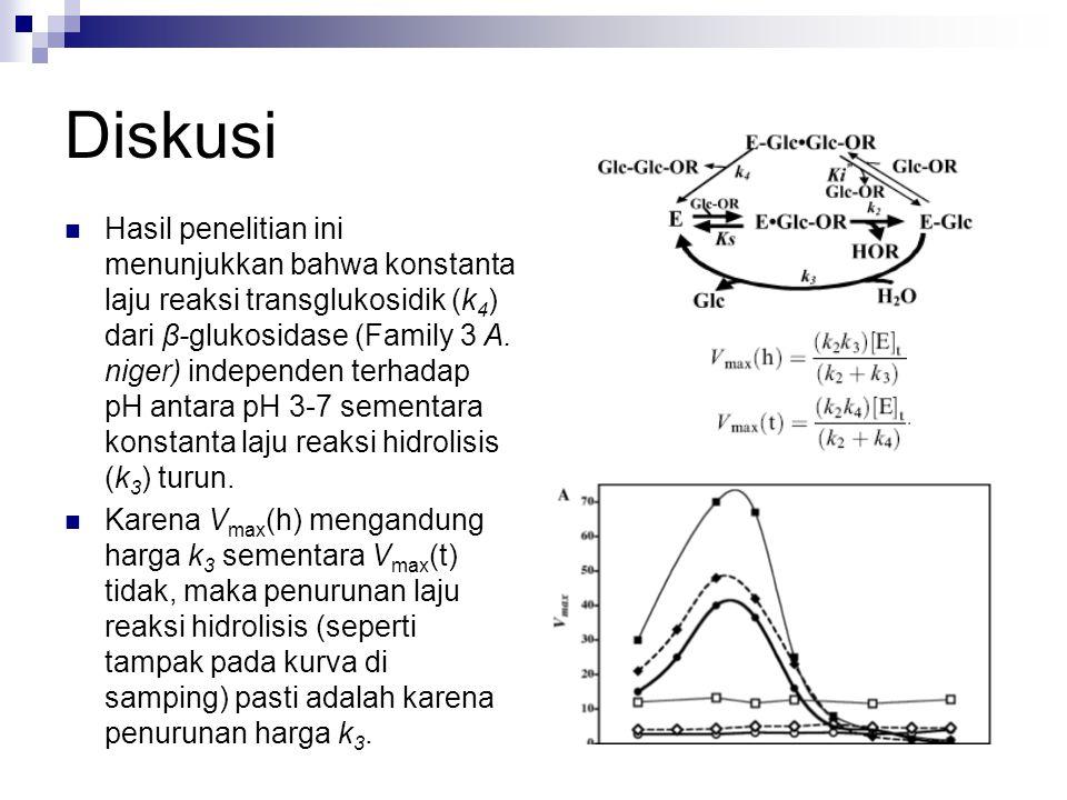 Diskusi Hasil penelitian ini menunjukkan bahwa konstanta laju reaksi transglukosidik (k 4 ) dari β-glukosidase (Family 3 A. niger) independen terhadap