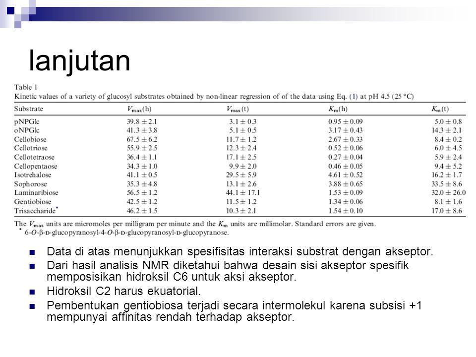 lanjutan Data di atas menunjukkan spesifisitas interaksi substrat dengan akseptor. Dari hasil analisis NMR diketahui bahwa desain sisi akseptor spesif