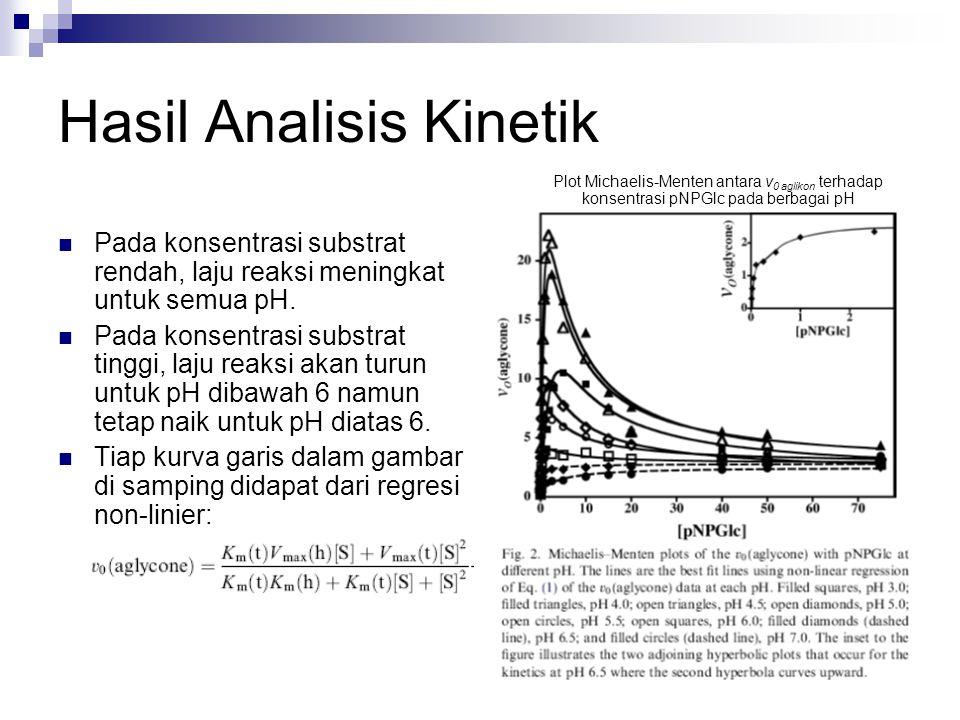 Hasil Analisis Kinetik Pada konsentrasi substrat rendah, laju reaksi meningkat untuk semua pH. Pada konsentrasi substrat tinggi, laju reaksi akan turu