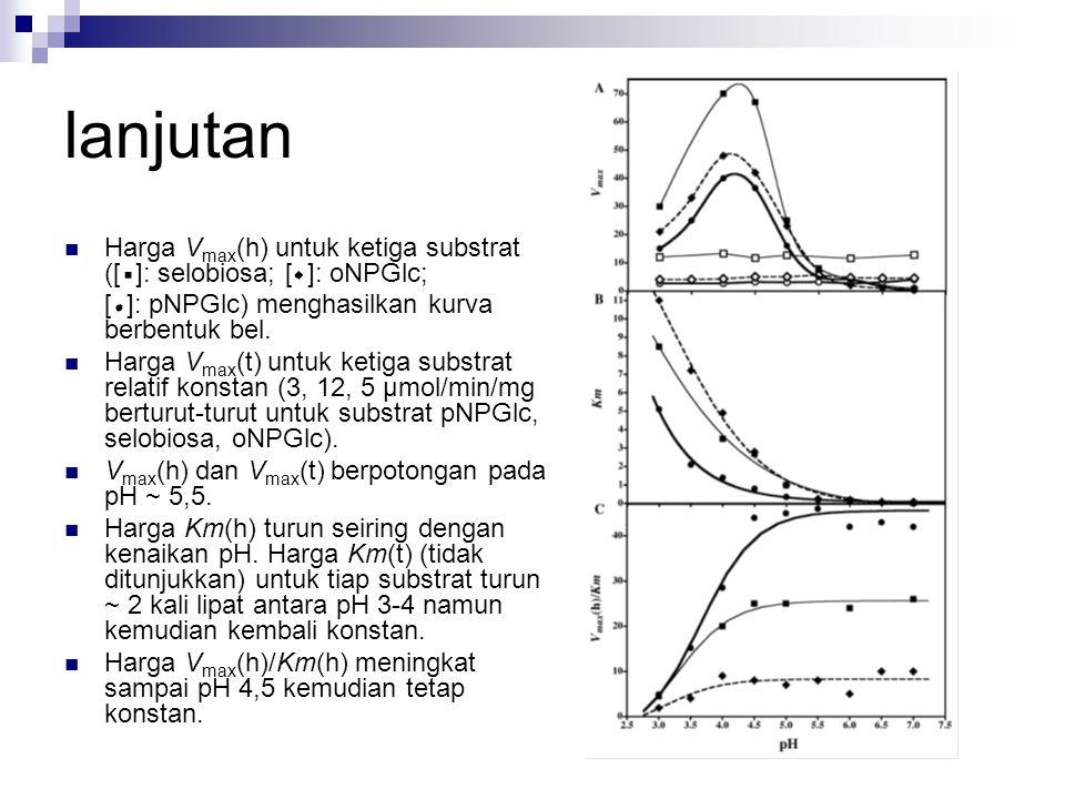 lanjutan Harga V max (h) untuk ketiga substrat ([ ]: selobiosa; [ ]: oNPGlc; [ ]: pNPGlc) menghasilkan kurva berbentuk bel. Harga V max (t) untuk keti