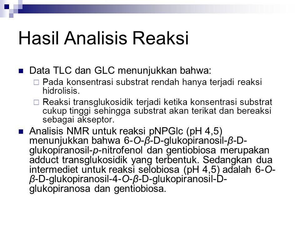 Hasil Analisis Reaksi Data TLC dan GLC menunjukkan bahwa:  Pada konsentrasi substrat rendah hanya terjadi reaksi hidrolisis.  Reaksi transglukosidik