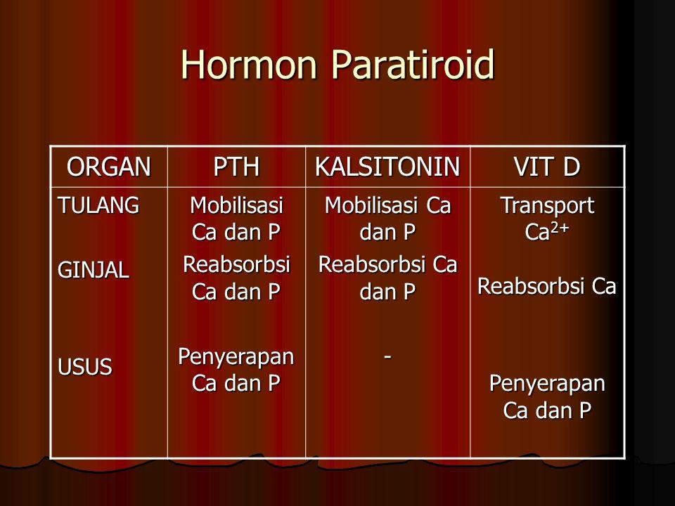 Hormon Paratiroid ORGANPTHKALSITONIN VIT D TULANGGINJALUSUS Mobilisasi Ca dan P Reabsorbsi Ca dan P Penyerapan Ca dan P Mobilisasi Ca dan P Reabsorbsi Ca dan P - Transport Ca 2+ Reabsorbsi Ca Penyerapan Ca dan P