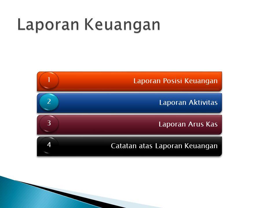 Laporan Posisi Keuangan 1 1 Laporan Aktivitas 2 2 Laporan Arus Kas 3 3 Catatan atas Laporan Keuangan 4 4
