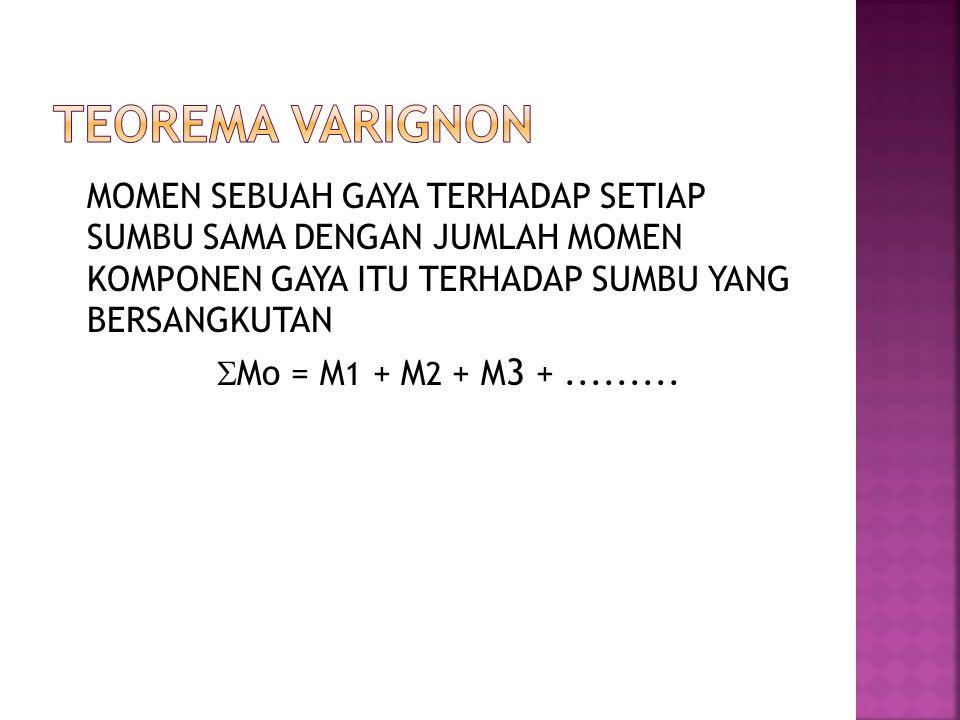 MOMEN SEBUAH GAYA TERHADAP SETIAP SUMBU SAMA DENGAN JUMLAH MOMEN KOMPONEN GAYA ITU TERHADAP SUMBU YANG BERSANGKUTAN  Mo = M 1 + M 2 + M 3 +.........