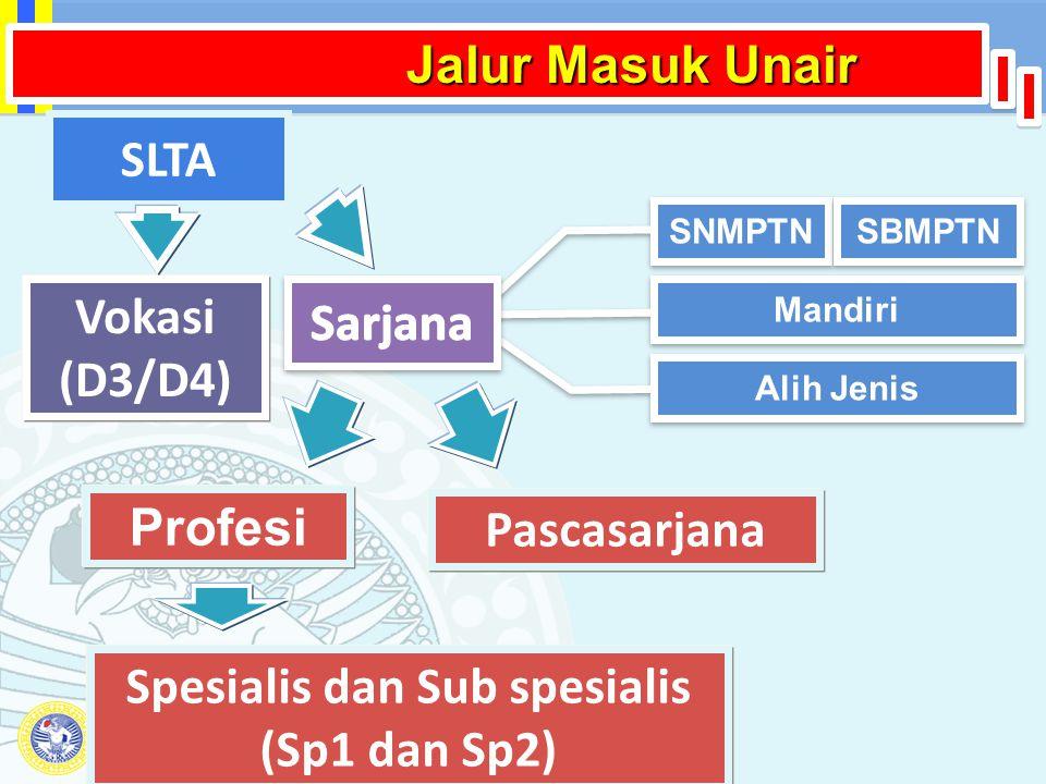 Pusat Penerimaan Mahasiswa Baru Universitas Airlangga Jalur Masuk Unair SNMPTN SBMPTN Mandiri Alih Jenis Profesi Pascasarjana Spesialis dan Sub spesia
