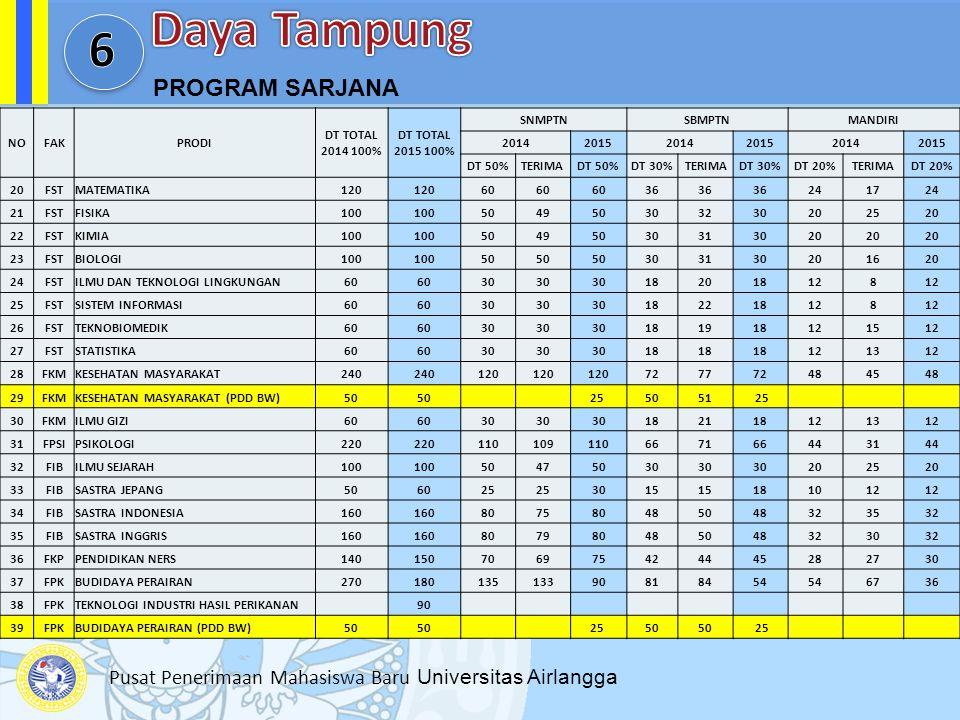 Pusat Penerimaan Mahasiswa Baru Universitas Airlangga PROGRAM SARJANA NOFAKPRODI DT TOTAL 2014 100% DT TOTAL 2015 100% SNMPTNSBMPTNMANDIRI 20142015201