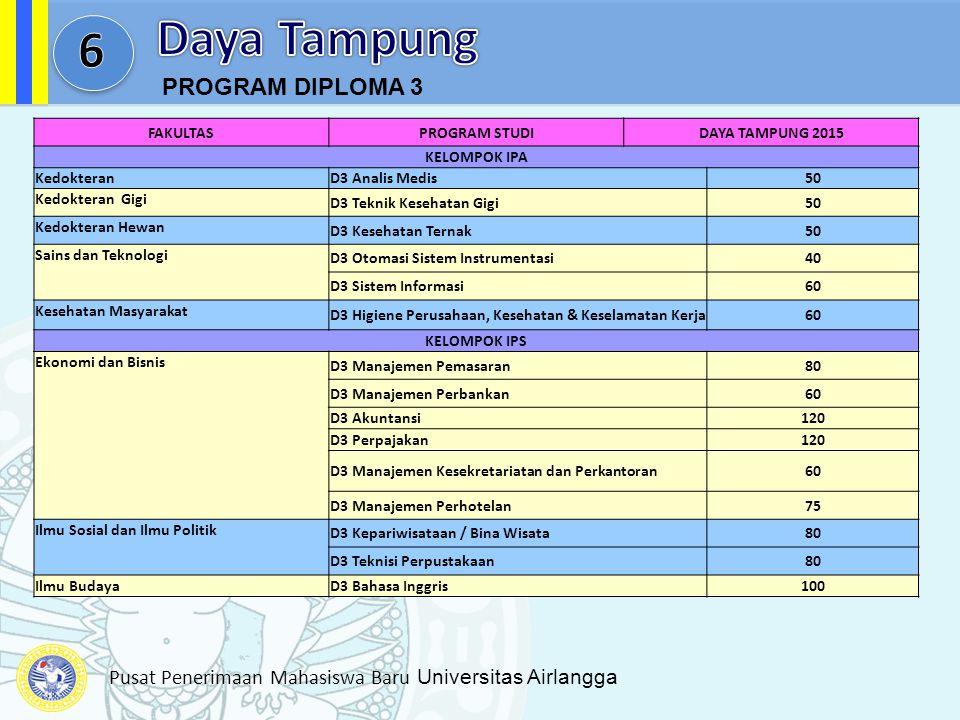 Pusat Penerimaan Mahasiswa Baru Universitas Airlangga FAKULTASPROGRAM STUDIDAYA TAMPUNG 2015 KELOMPOK IPA KedokteranD3 Analis Medis50 Kedokteran Gigi