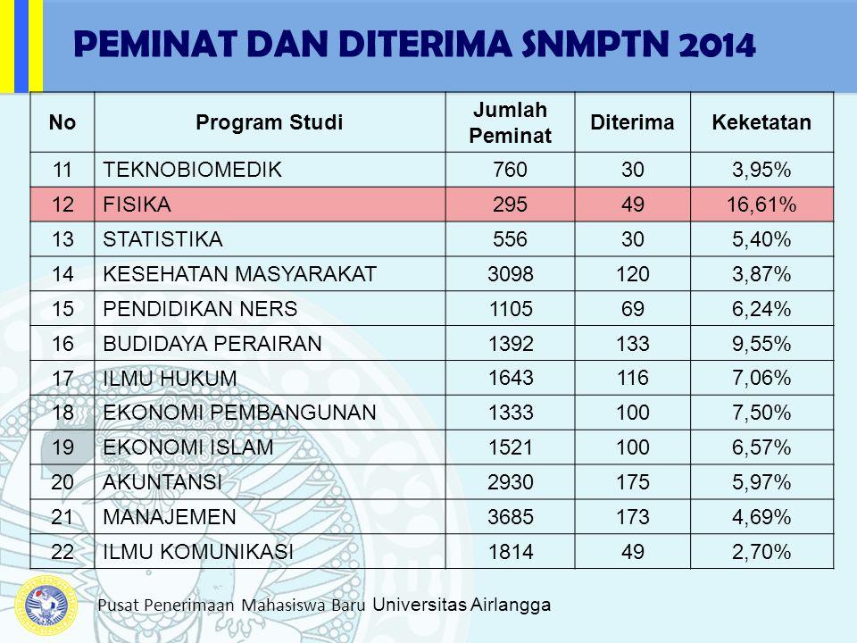 Pusat Penerimaan Mahasiswa Baru Universitas Airlangga NoProgram Studi Jumlah Peminat DiterimaKeketatan 11TEKNOBIOMEDIK 760303,95% 12FISIKA 2954916,61%