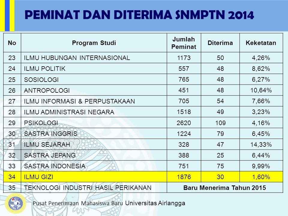 Pusat Penerimaan Mahasiswa Baru Universitas Airlangga NoProgram Studi Jumlah Peminat DiterimaKeketatan 23ILMU HUBUNGAN INTERNASIONAL 1173504,26% 24ILM