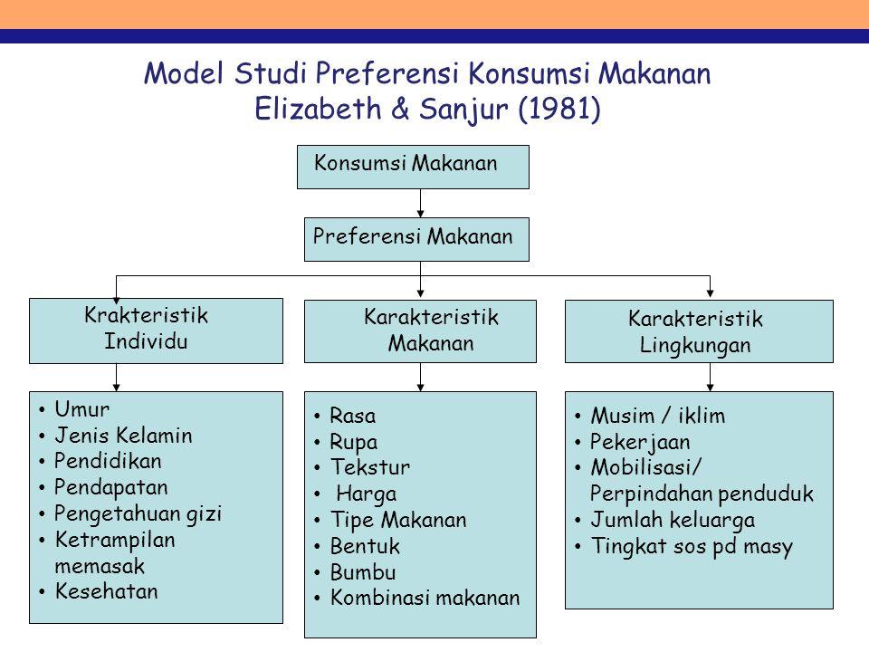 Model Studi Preferensi Konsumsi Makanan Elizabeth & Sanjur (1981) Konsumsi Makanan Preferensi Makanan Krakteristik Individu Karakteristik Makanan Kara