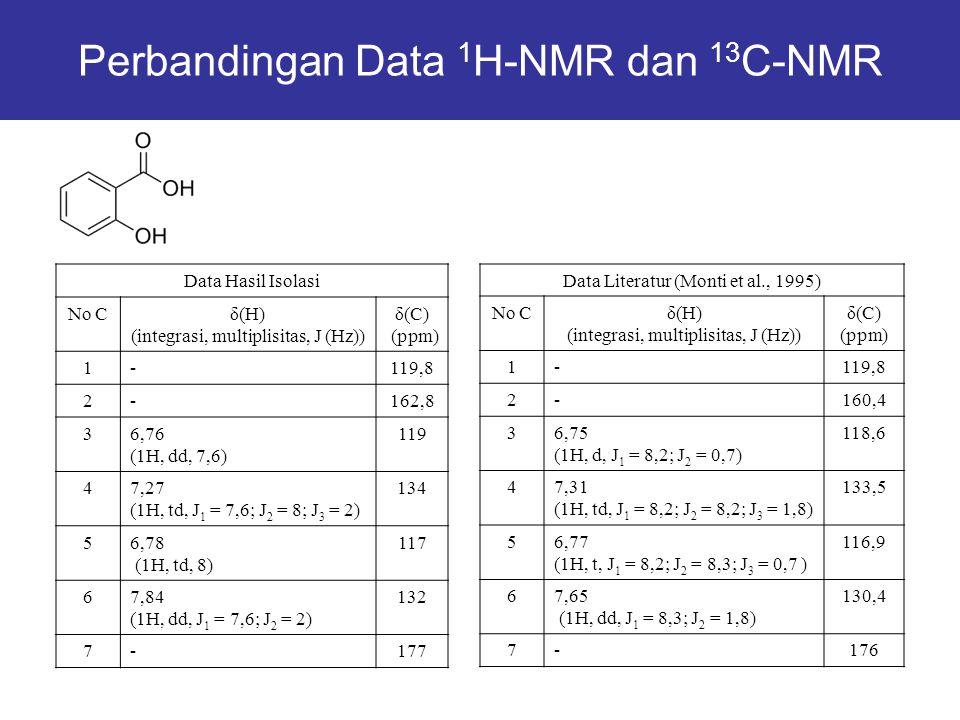 Data Hasil Isolasi No Cδ(H) (integrasi, multiplisitas, J (Hz)) δ(C) (ppm) 1-119,8 2-162,8 36,76 (1H, dd, 7,6) 119 47,27 (1H, td, J 1 = 7,6; J 2 = 8; J