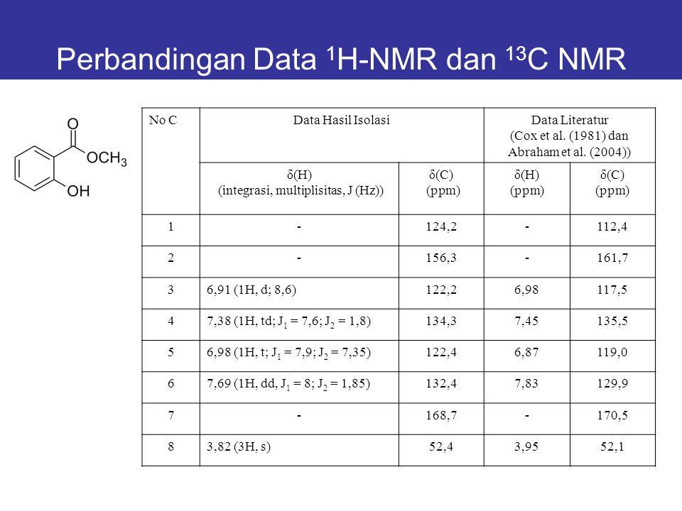 Perbandingan Data 1 H-NMR dan 13 C NMR No CData Hasil IsolasiData Literatur (Cox et al. (1981) dan Abraham et al. (2004)) δ(H) (integrasi, multiplisit