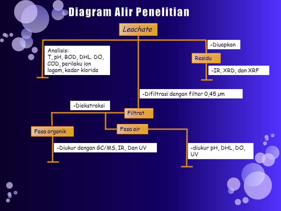 Leachate Analisis: T, pH, BOD, DHL.