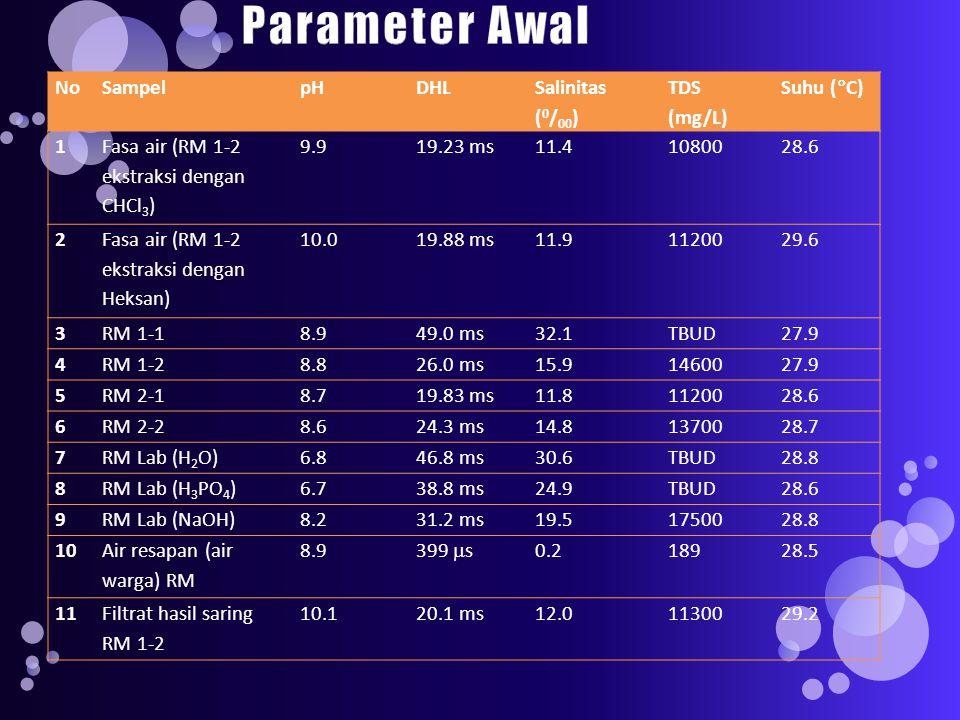 NoSampelpHDHL Salinitas ( 0 / 00 ) TDS (mg/L) Suhu (  C) 1 Fasa air (RM 1-2 ekstraksi dengan CHCl 3 ) 9.919.23 ms11.41080028.6 2 Fasa air (RM 1-2 ekstraksi dengan Heksan) 10.019.88 ms11.91120029.6 3RM 1-18.949.0 ms32.1TBUD27.9 4RM 1-28.826.0 ms15.91460027.9 5RM 2-18.719.83 ms11.81120028.6 6RM 2-28.624.3 ms14.81370028.7 7RM Lab (H 2 O)6.846.8 ms30.6TBUD28.8 8RM Lab (H 3 PO 4 )6.738.8 ms24.9TBUD28.6 9RM Lab (NaOH)8.231.2 ms19.51750028.8 10 Air resapan (air warga) RM 8.9 399  s 0.218928.5 11Filtrat hasil saring RM 1-2 10.120.1 ms12.01130029.2