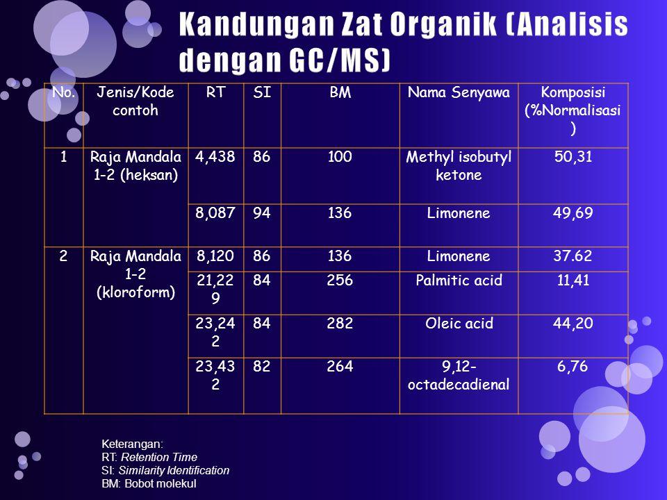 No.Jenis/Kode contoh RTSIBMNama SenyawaKomposisi (%Normalisasi ) 1Raja Mandala 1-2 (heksan) 4,43886100Methyl isobutyl ketone 50,31 8,08794136Limonene49,69 2Raja Mandala 1-2 (kloroform) 8,12086136Limonene37.62 21,22 9 84256Palmitic acid11,41 23,24 2 84282Oleic acid44,20 23,43 2 822649,12- octadecadienal 6,76 Keterangan: RT: Retention Time SI: Similarity Identification BM: Bobot molekul