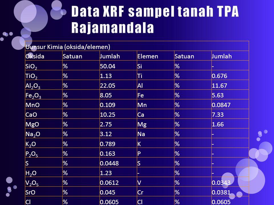 Uunsur Kimia (oksida/elemen) OksidaSatuanJumlahElemenSatuanJumlah SiO 2 %50.04Si%- TiO 2 %1.13Ti%0.676 Al 2 O 3 %22.05Al%11.67 Fe 2 O 3 %8.05Fe%5.63 MnO%0.109Mn%0.0847 CaO%10.25Ca%7.33 MgO%2.75Mg%1.66 Na 2 O%3.12Na%- K2OK2O%0.789K%- P2O5P2O5 %0.163P%- S%0.0448S%- H2OH2O%1.23-%- V2O5V2O5 %0.0612V%0.0343 SrO%0.045Cr%0.0381 Cl%0.0605Cl%0.0605