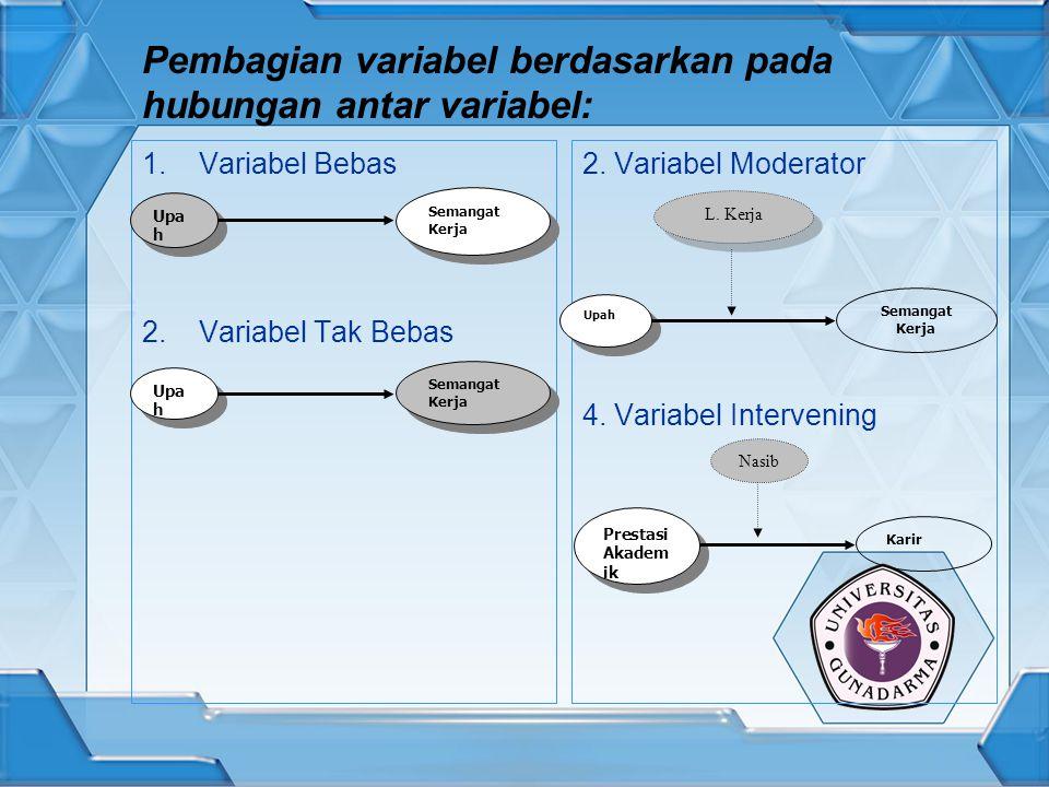 Pembagian variabel berdasarkan pada hubungan antar variabel: 1.Variabel Bebas 2.Variabel Tak Bebas 2. Variabel Moderator 4. Variabel Intervening Upa h
