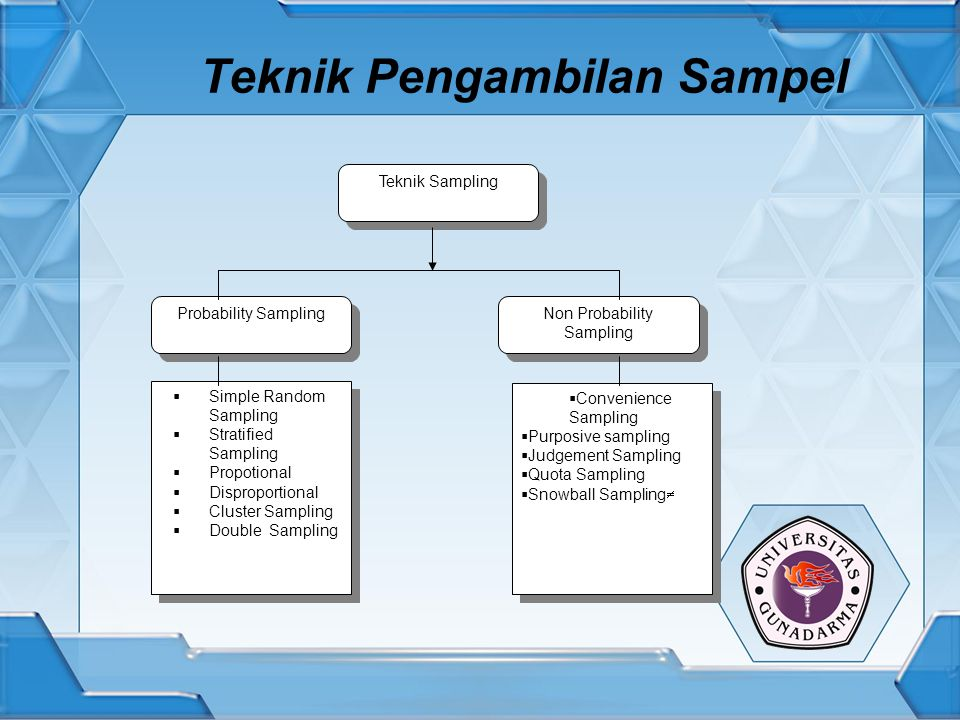 Teknik Pengambilan Sampel Teknik Sampling Probability Sampling Non Probability Sampling  Simple Random Sampling  Stratified Sampling  Propotional  Disproportional  Cluster Sampling  Double Sampling  Simple Random Sampling  Stratified Sampling  Propotional  Disproportional  Cluster Sampling  Double Sampling  Convenience Sampling  Purposive sampling  Judgement Sampling  Quota Sampling  Snowball Sampling   Convenience Sampling  Purposive sampling  Judgement Sampling  Quota Sampling  Snowball Sampling 