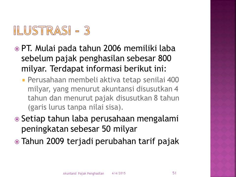  PT. Mulai pada tahun 2006 memiliki laba sebelum pajak penghasilan sebesar 800 milyar. Terdapat informasi berikut ini:  Perusahaan membeli aktiva te