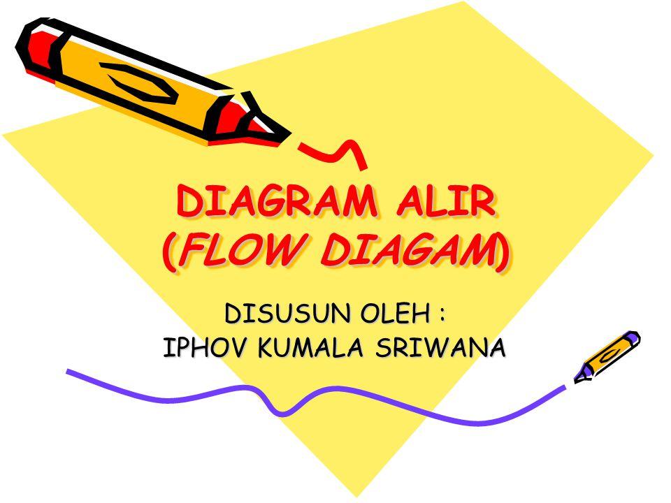 DIAGRAM ALIR (FLOW DIAGAM) DISUSUN OLEH : IPHOV KUMALA SRIWANA