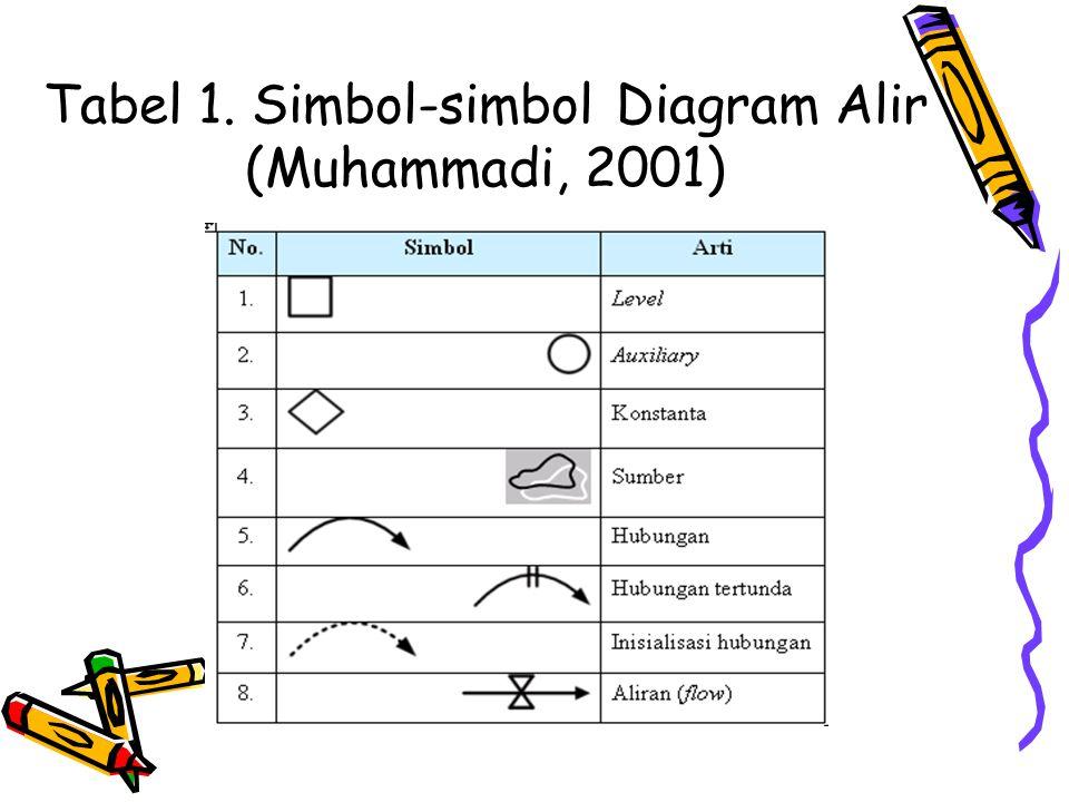 Tabel 1. Simbol-simbol Diagram Alir (Muhammadi, 2001)