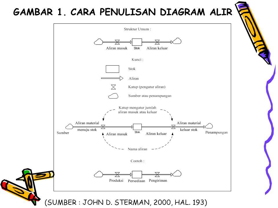 GAMBAR 1. CARA PENULISAN DIAGRAM ALIR (SUMBER : JOHN D. STERMAN, 2000, HAL. 193)