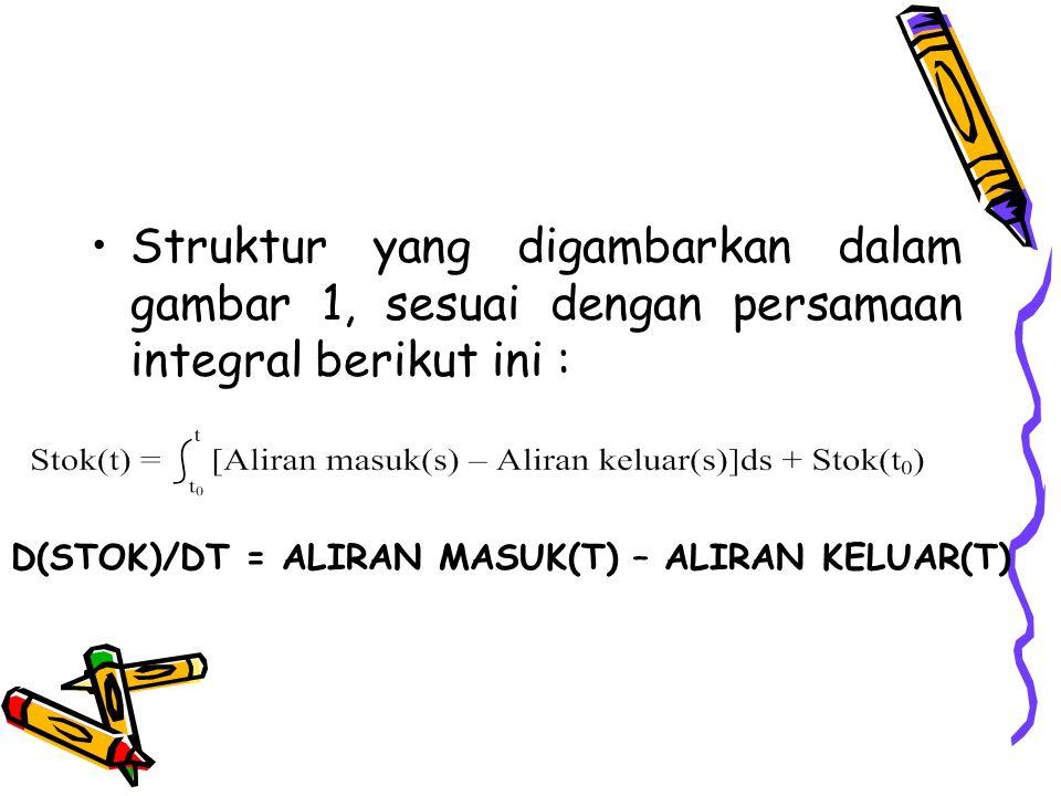 Struktur yang digambarkan dalam gambar 1, sesuai dengan persamaan integral berikut ini : D(STOK)/DT = ALIRAN MASUK(T) – ALIRAN KELUAR(T)