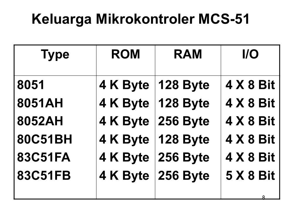 8 TypeROMRAMI/O 8051 8051AH 8052AH 80C51BH 83C51FA 83C51FB 4 K Byte 128 Byte 256 Byte 128 Byte 256 Byte 4 X 8 Bit 5 X 8 Bit Keluarga Mikrokontroler MCS-51