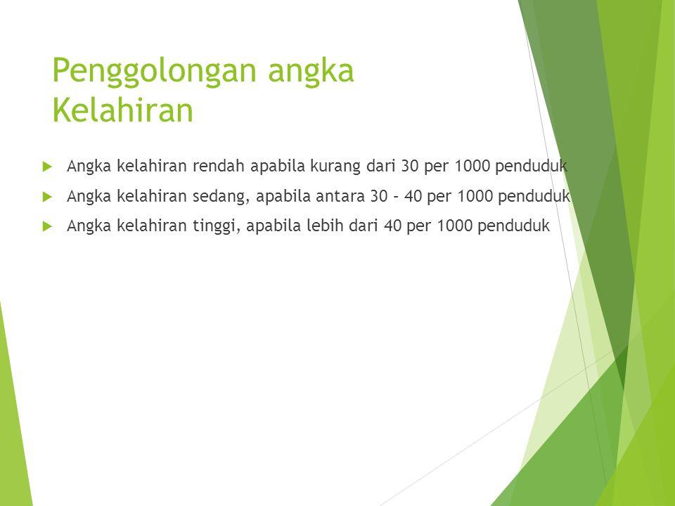 Penggolongan angka Kelahiran  Angka kelahiran rendah apabila kurang dari 30 per 1000 penduduk  Angka kelahiran sedang, apabila antara 30 – 40 per 10