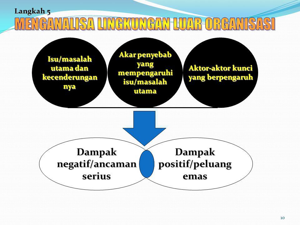 10 Langkah 5 Dampakpositif/peluangemasDampaknegatif/ancamanserius Aktor-aktor kunci yang berpengaruh Akar penyebab yangmempengaruhiisu/masalahutamaIsu