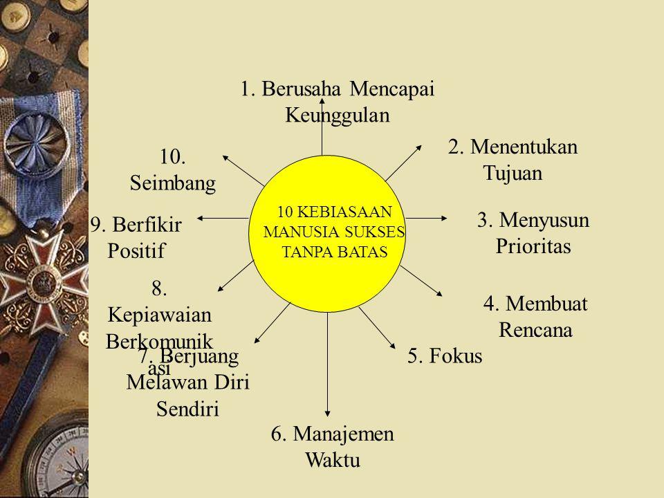 10 KEBIASAAN MANUSIA SUKSES TANPA BATAS 2. Menentukan Tujuan 3. Menyusun Prioritas 4. Membuat Rencana 5. Fokus 6. Manajemen Waktu 7. Berjuang Melawan