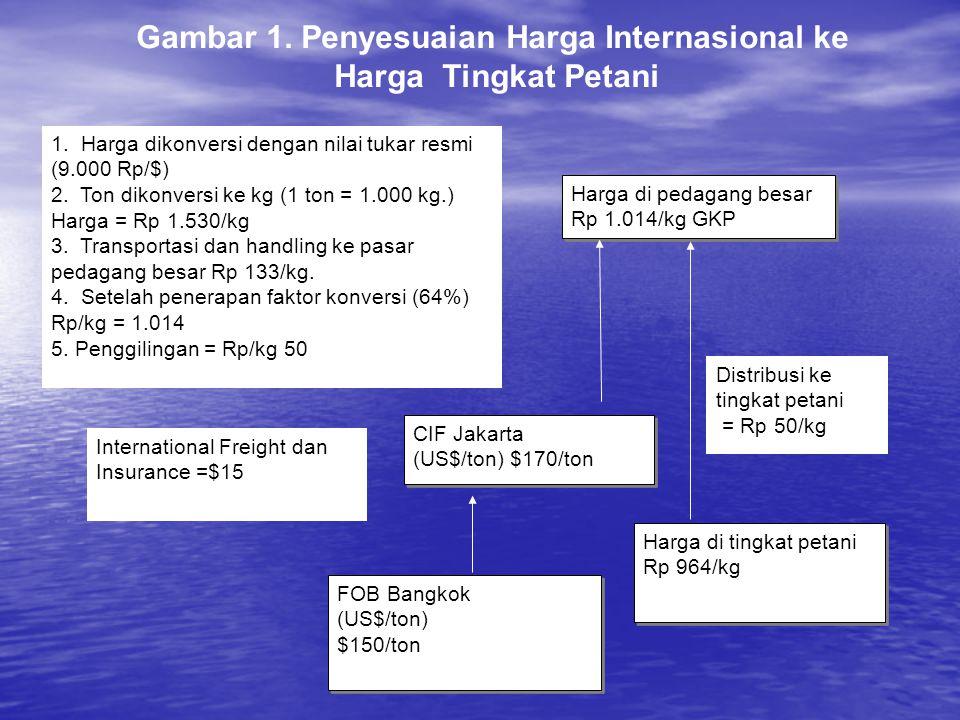 Harga di pedagang besar Rp 1.014/kg GKP Harga di pedagang besar Rp 1.014/kg GKP 1. Harga dikonversi dengan nilai tukar resmi (9.000 Rp/$) 2. Ton dikon