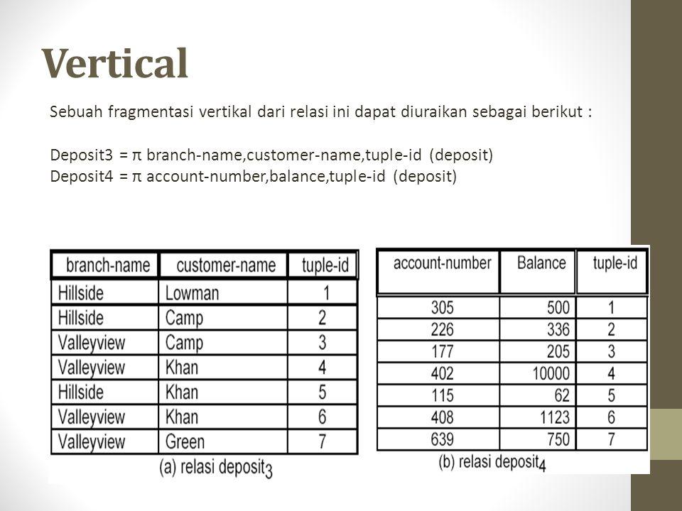 Vertical Sebuah fragmentasi vertikal dari relasi ini dapat diuraikan sebagai berikut : Deposit3 = π branch-name,customer-name,tuple-id (deposit) Depos