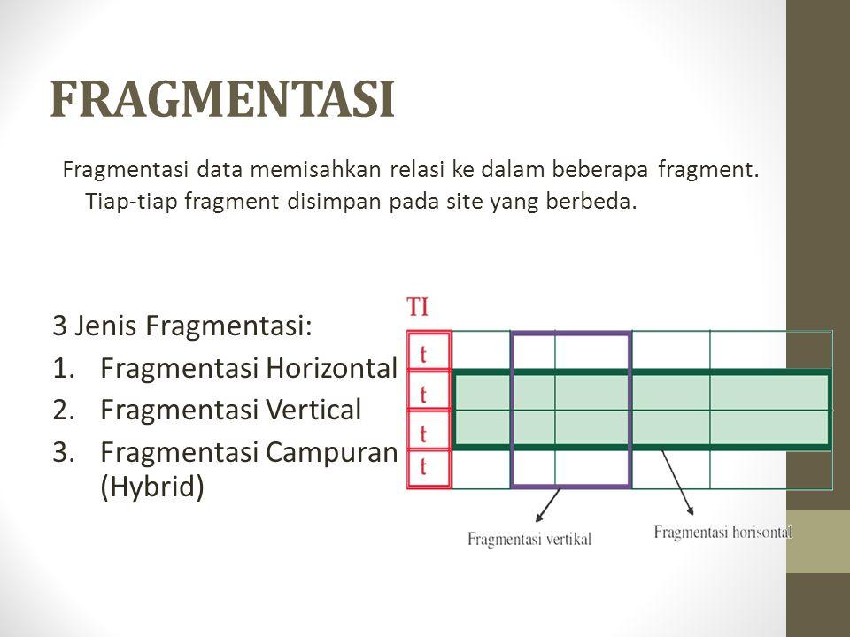 FRAGMENTASI Fragmentasi data memisahkan relasi ke dalam beberapa fragment. Tiap-tiap fragment disimpan pada site yang berbeda. 3 Jenis Fragmentasi: 1.