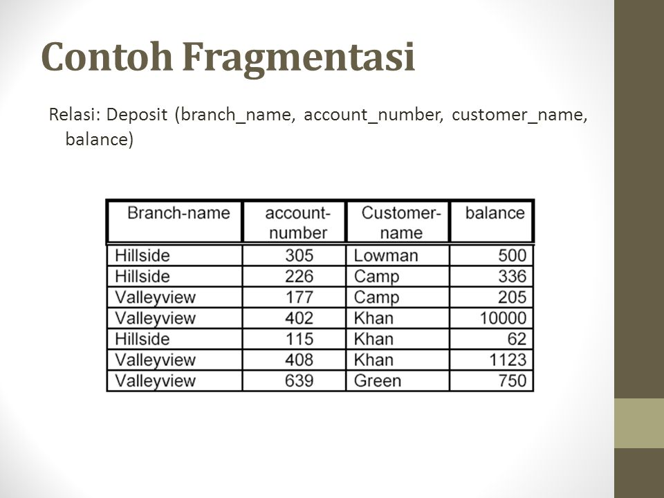 Contoh Fragmentasi Relasi: Deposit (branch_name, account_number, customer_name, balance)