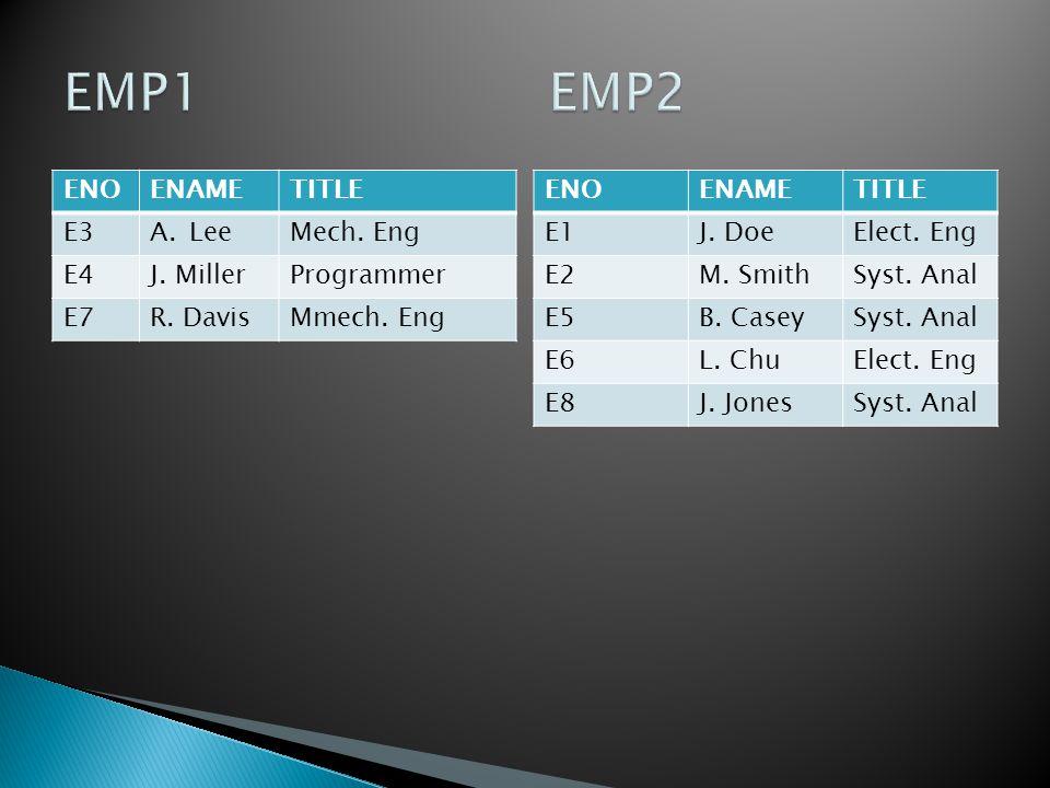ENOENAMETITLE E3A.LeeMech. Eng E4J. MillerProgrammer E7R. DavisMmech. Eng ENOENAMETITLE E1J. DoeElect. Eng E2M. SmithSyst. Anal E5B. CaseySyst. Anal E